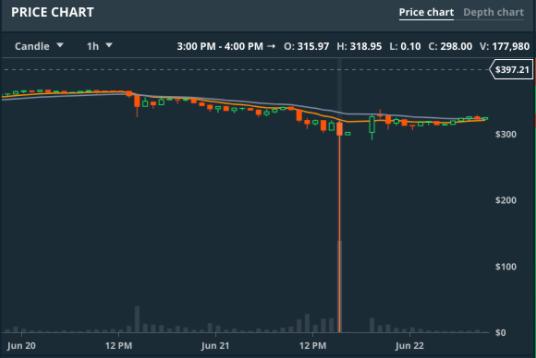 График Coinbase