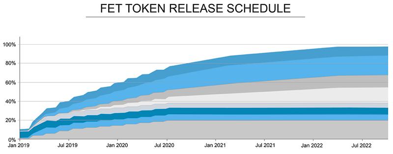 Площадка Binance запускает самый ожидаемый блокчейн-проект февраля Fetch.ai