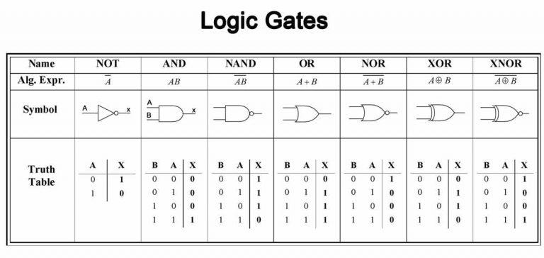 Принцип работы FPGA-чипов