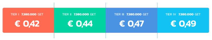 Стоимость токенаGET в зависимости от этапа ICO