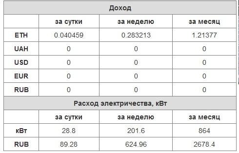 Расходы на электроэнергию для видеокартGTX 1070