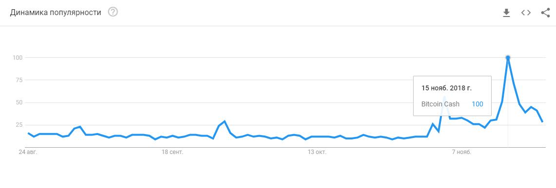Поисковые запросы Bitcoin Cash в Google Trends