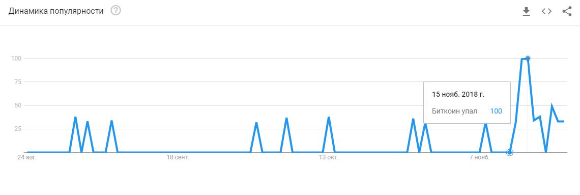 """Поисковые запросы """"биткоин упал"""" в Google Trends"""