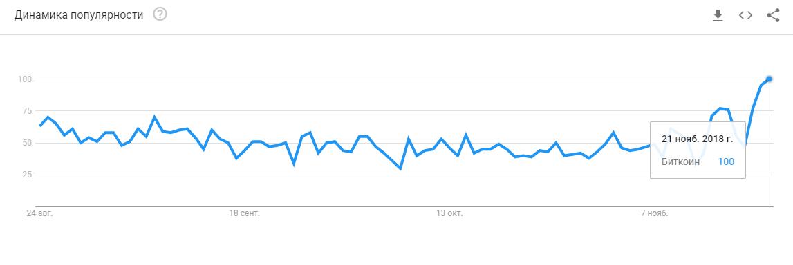 Поисковые запросы с упоминанием биткоина в Google Trends