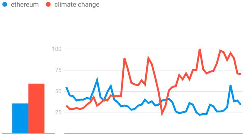 """Статистика поисковых запросов по слову """"Ethereum"""" в Google trends"""