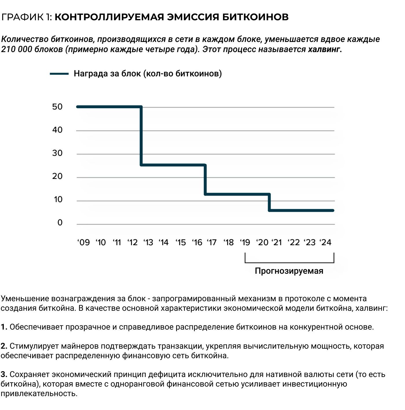График эмиссии в сети Bitcoin (BTC)