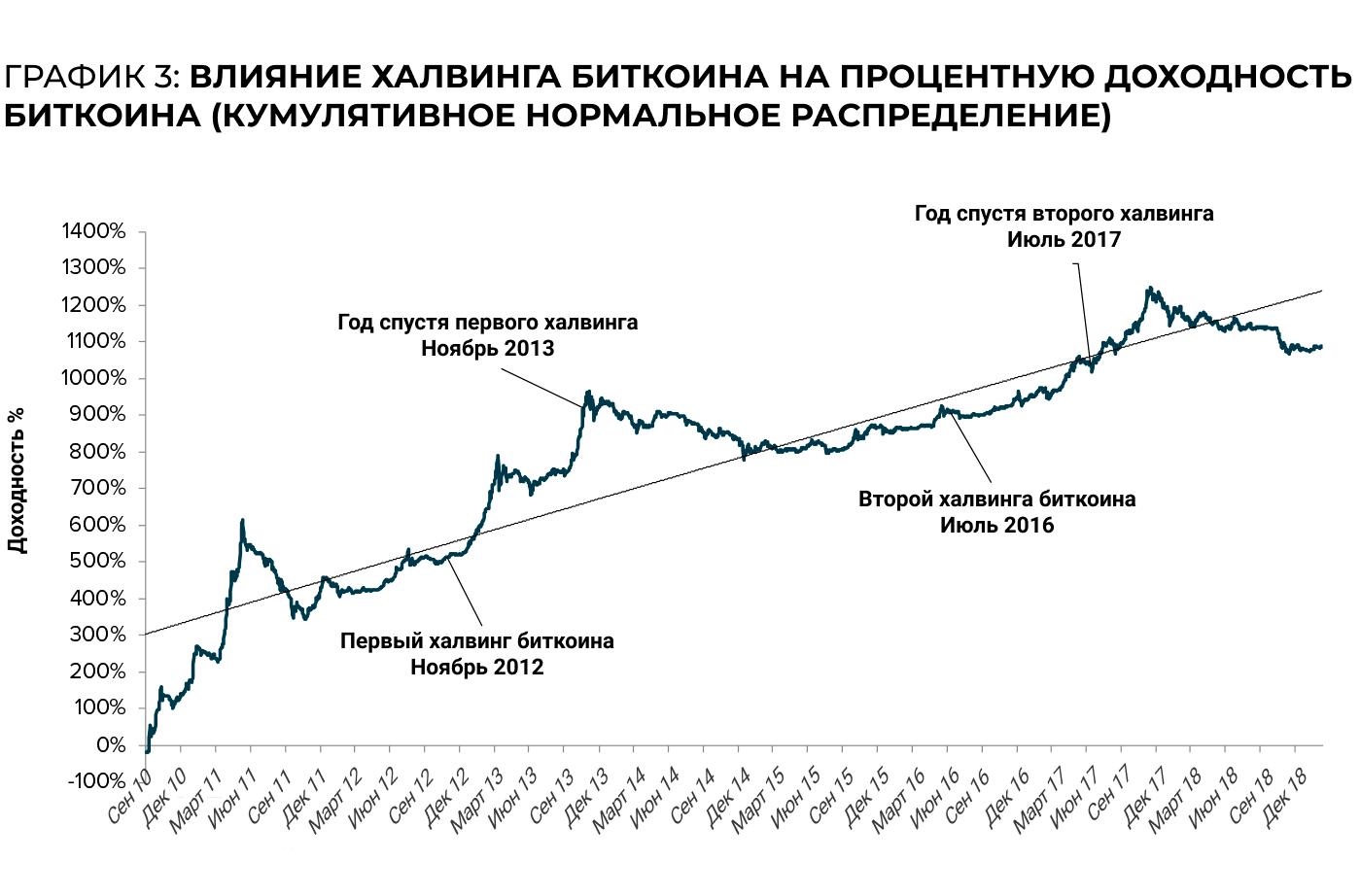 Влияние халвигна на майнеров биткоина