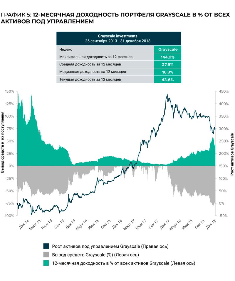 Доходность криптовалютного портфеля с 2014 по 2018 годы.