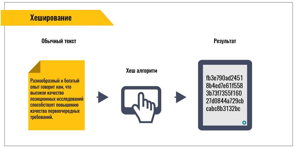 Как работает хеширование на протоколе SHA-256