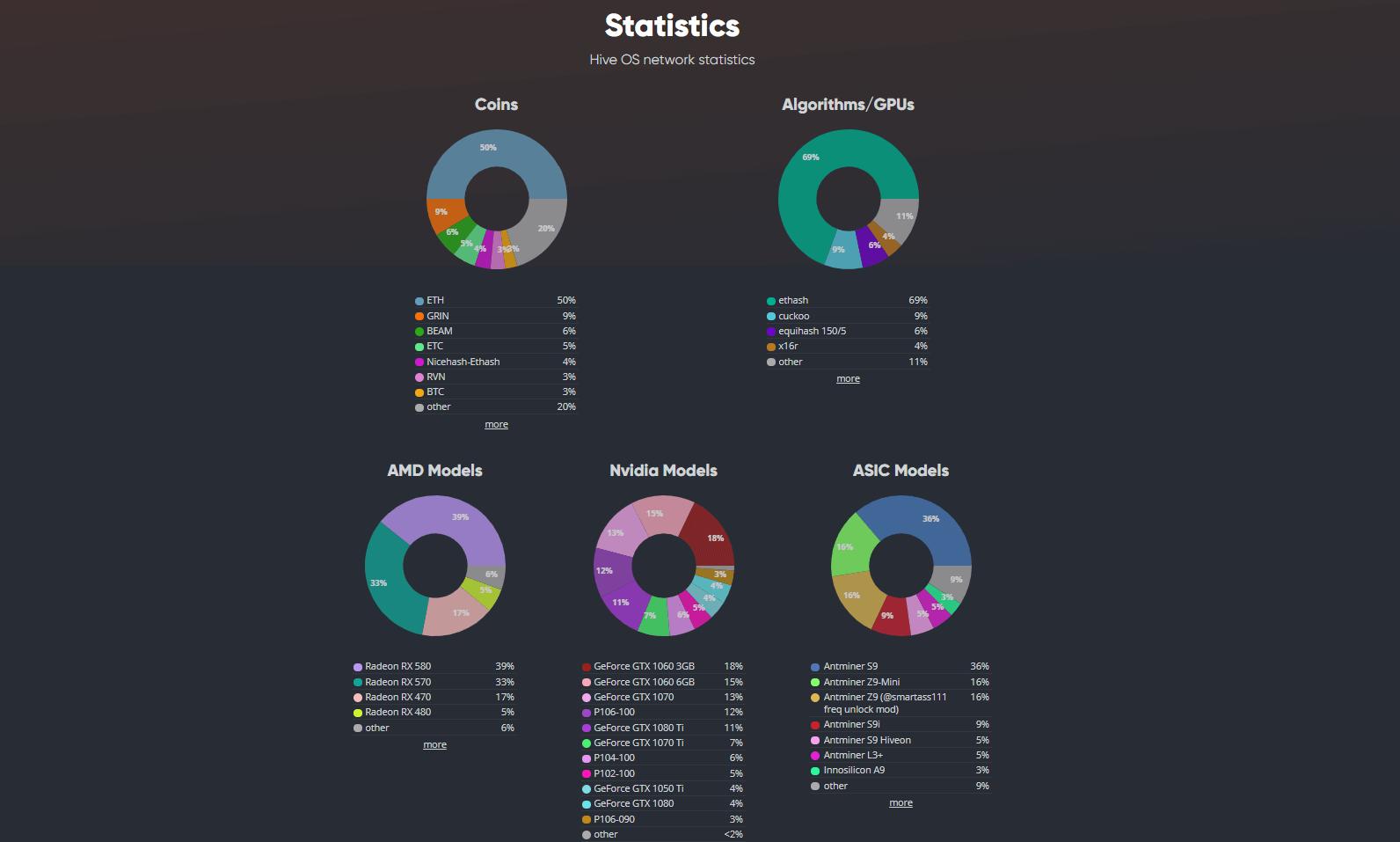 Статистика майнинга