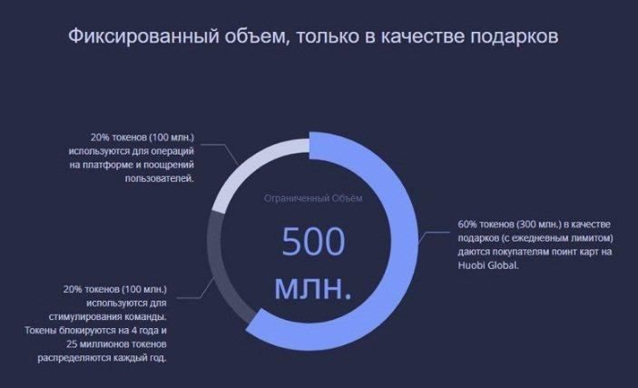 Распределение криптовалюты Huobi Token