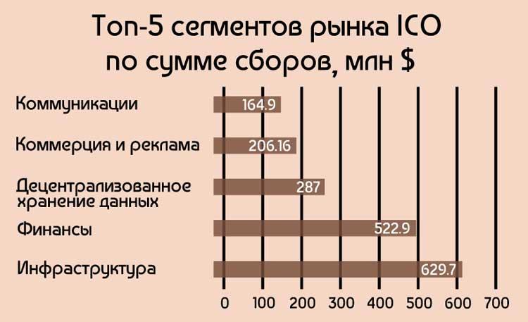 Самые популярные ниши ICO проектов по инвестиционным сборам