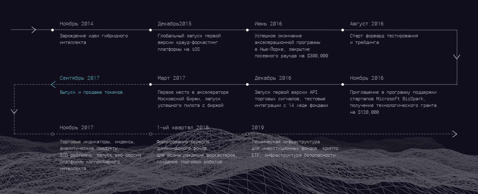 Дорожная карта ICO Cindicator