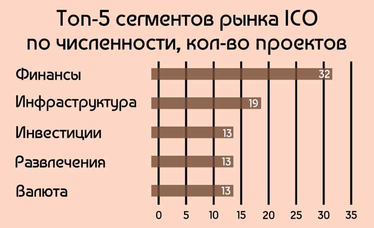 ТОП-5 сегментов рынка по количеству ICO проектов