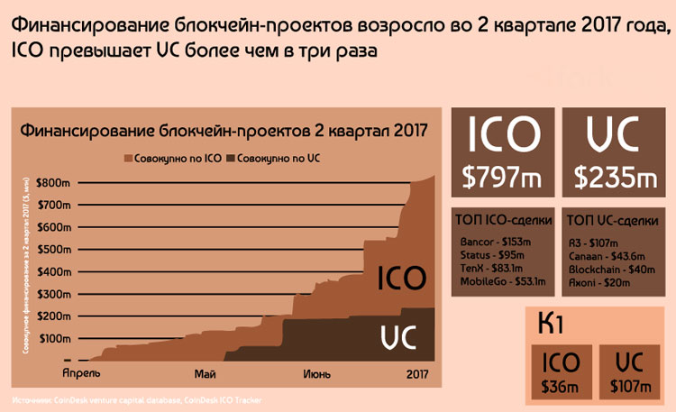 Анализ роста финансирования ICO проектов в 2017 году