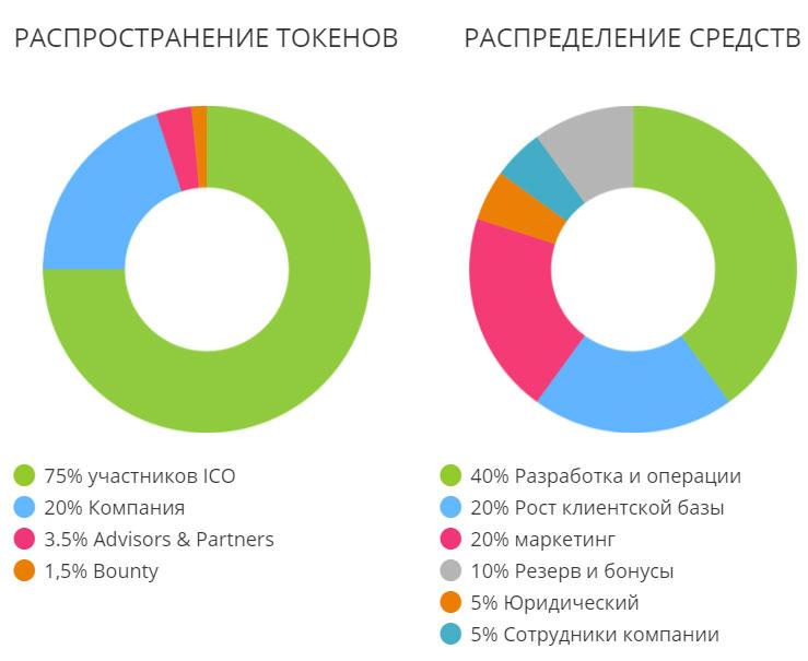 Распределение токенов PT