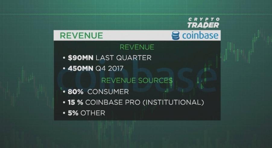Доходы Coinbase
