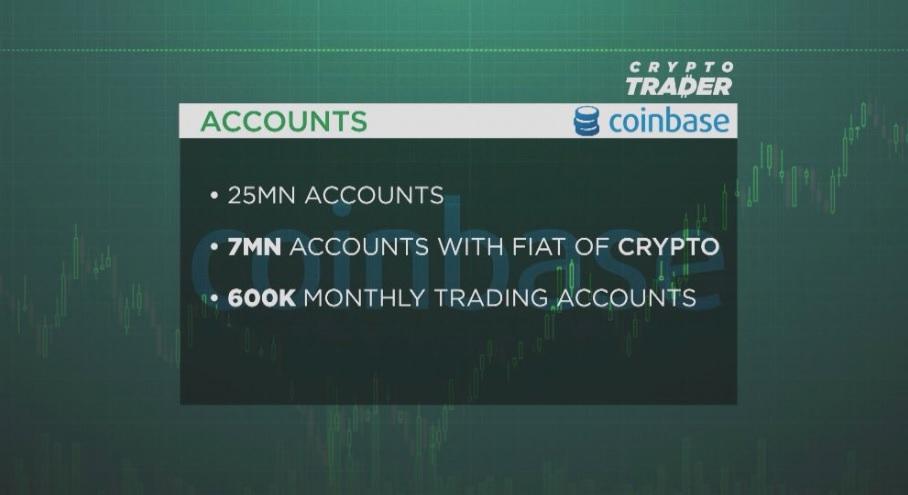 Количество пользователей Coinbase достигло 25 млн