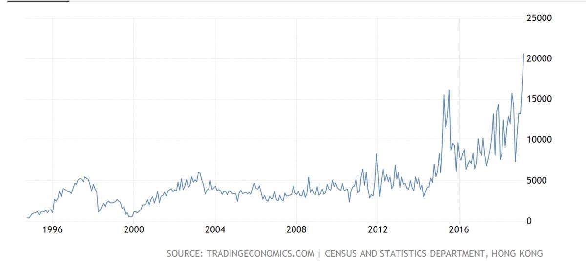 График количества банкротств в Гонконге