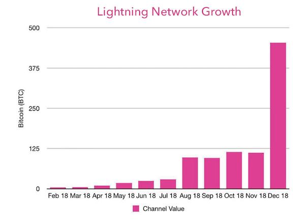 Пропускная способность протокола Lightning Network