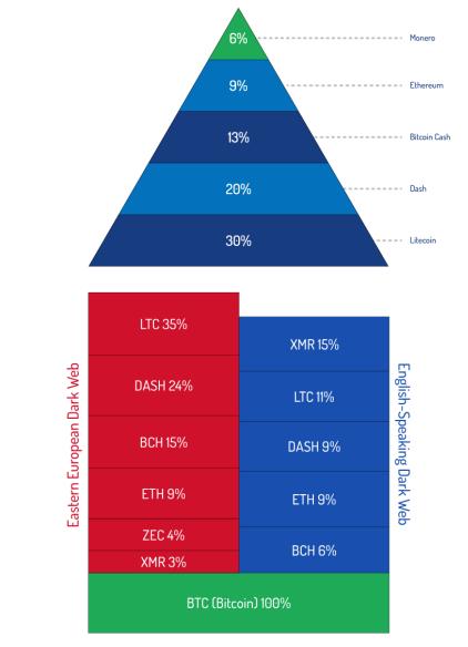 Популярность криптовалюты в даркнете