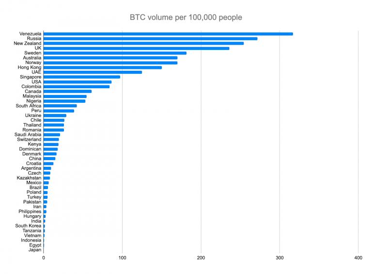 Количество пользователей на 100 тысяч жителей страны