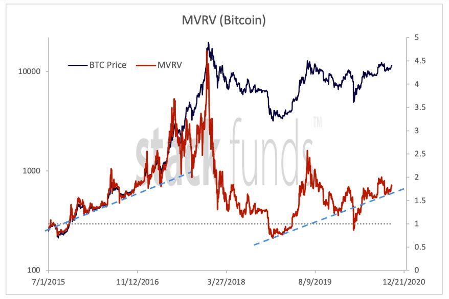 График MVRV биткоина