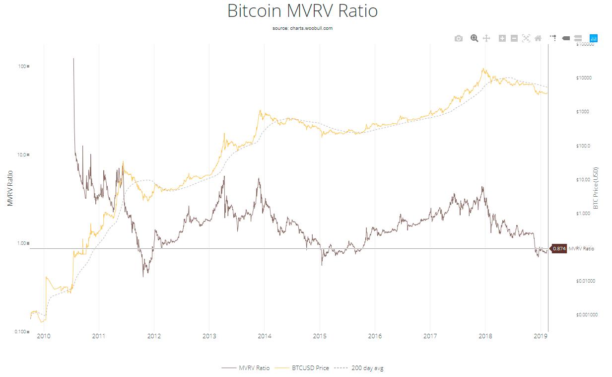 Индикатор MVRV Ratio