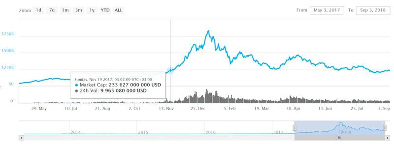 Совокупная капитализация рынка криптовалют