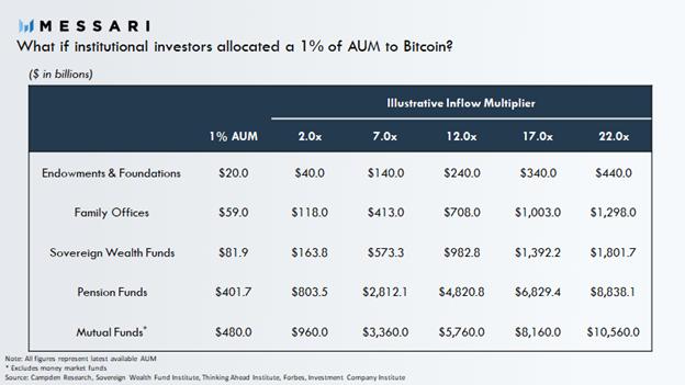 Что если институциональные инвесторы вложат 1% в биткоин?