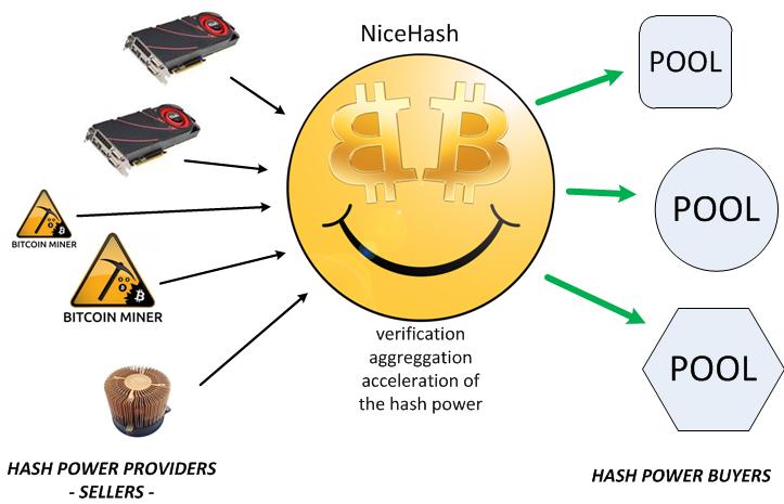 Как работает сервис NiceHash