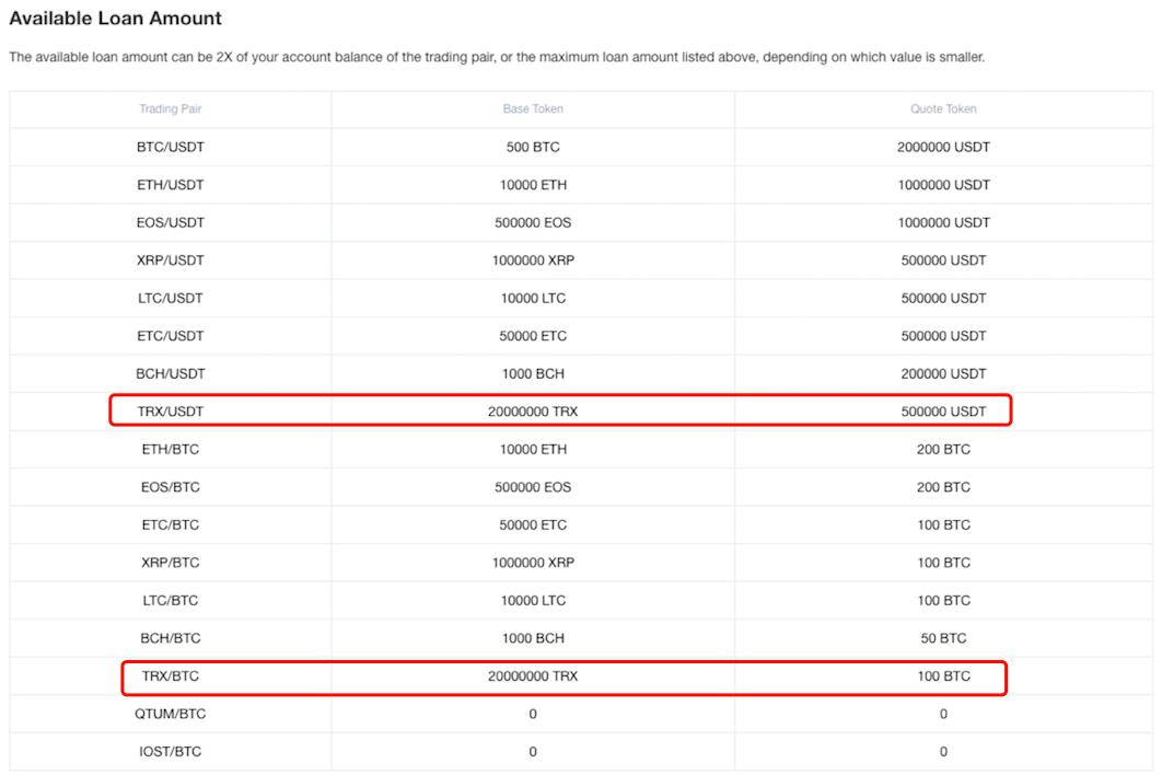 Криптобиржа OKEx добавляетTRON в маржинальную торговлю