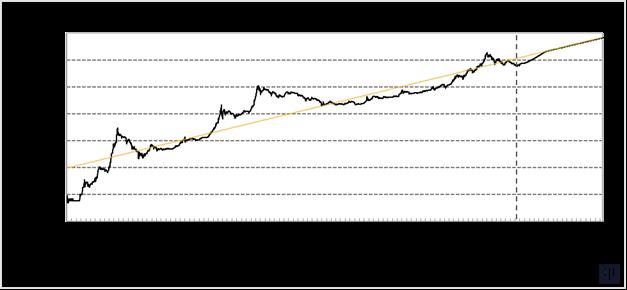 Прогноз роста биткоина до июля 2019