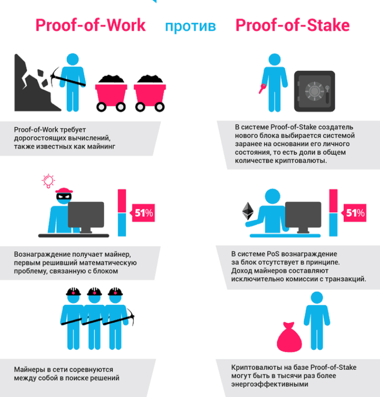 Сравнение Proof-of-Work и Proof-of-Stake