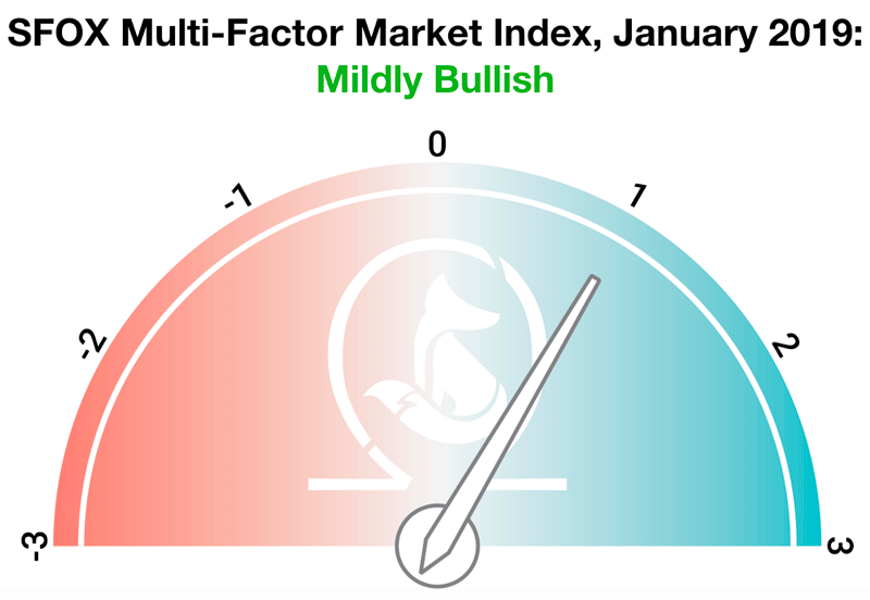 Мультифакторный индекс SFOX