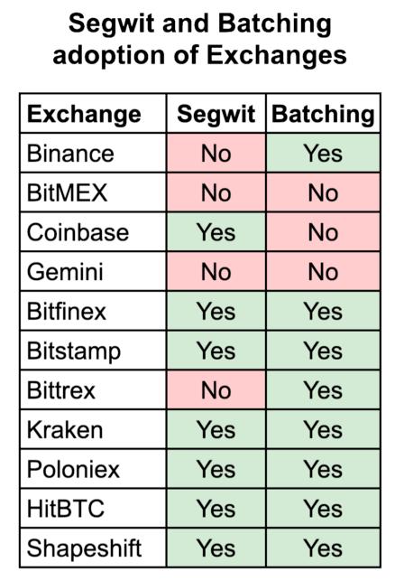 Батчинг биткоин-транзакций