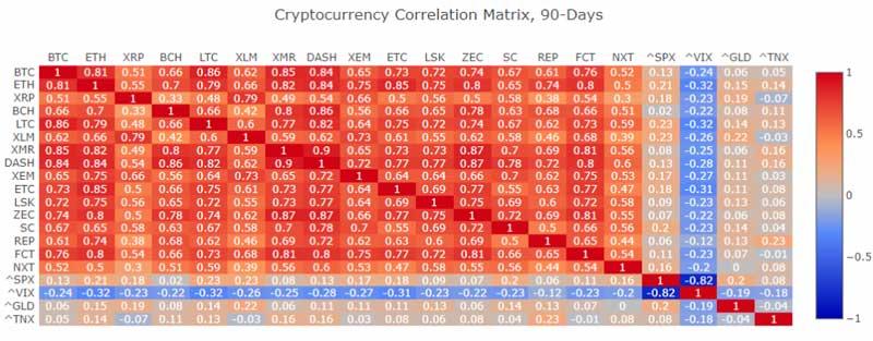 Матрица корреляции криптоактивов