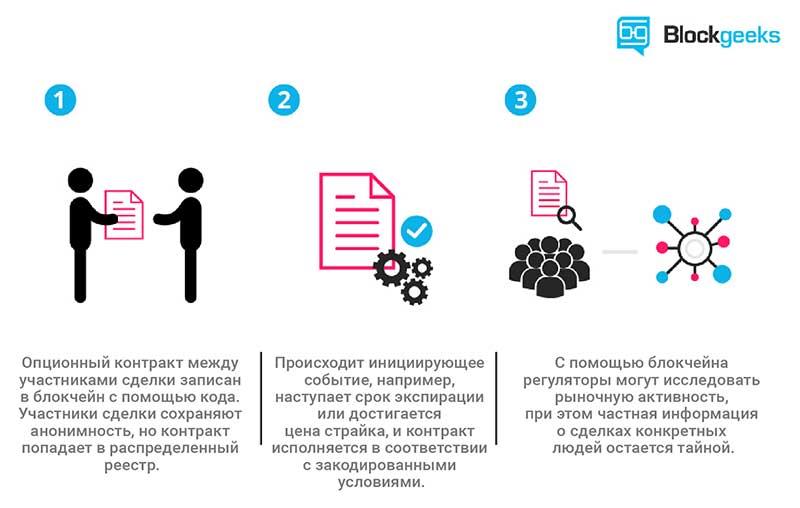 Работа смарт контрактов - упрощенная схема