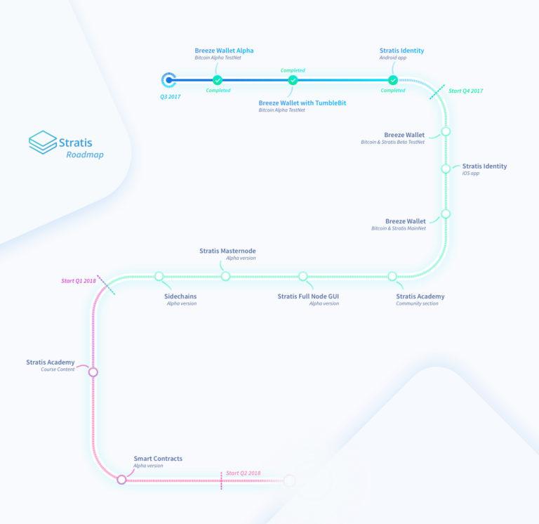 Дорожная карта Stratis 2017-2018