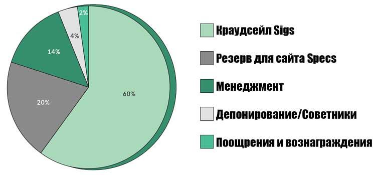Распределение токеновSIG