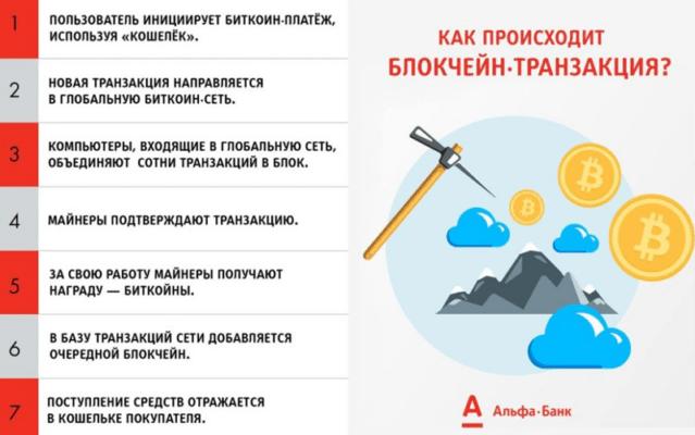 Как происходит транзакция в сети блокчейн