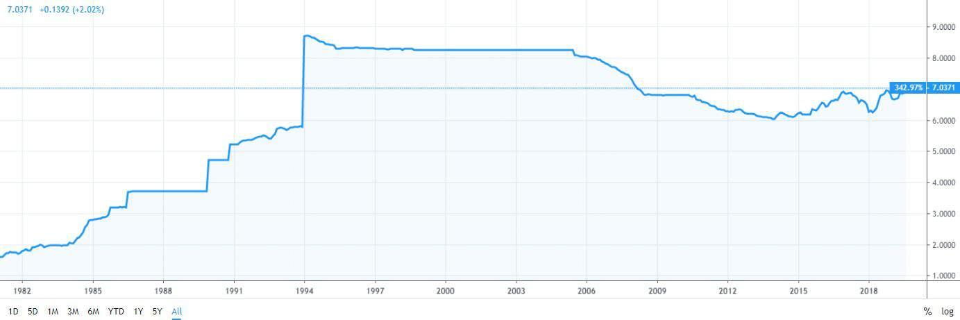 Китайский юань по отношению к доллару США