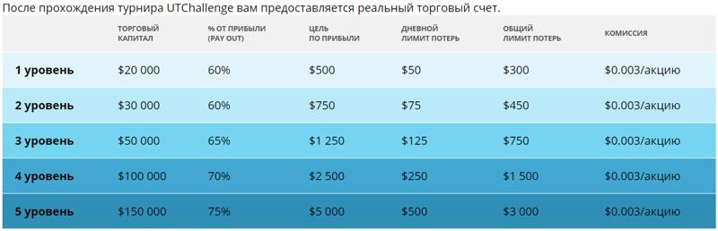 Таблица турнира United Traders Challenge