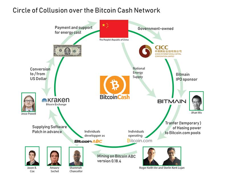 Конфликты вокругхардфоркаBitcoin Cash