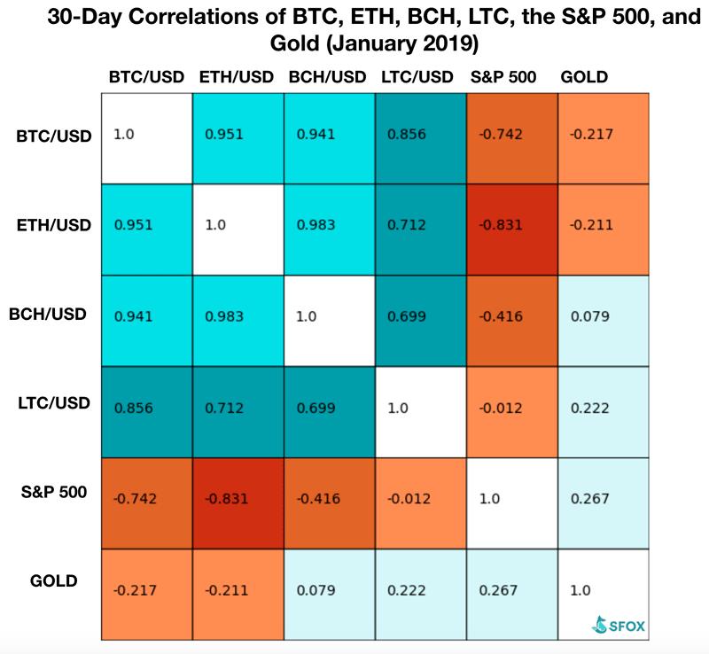 Корреляция между биткоином, эфиром, Bitcoin Cash и Litecoin