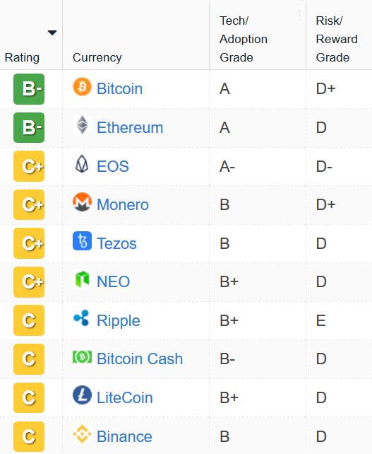 Рейтинг криптовалют Weiss Ratings