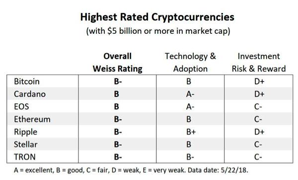 Рейтингкриптовалют от Weiss Ratings