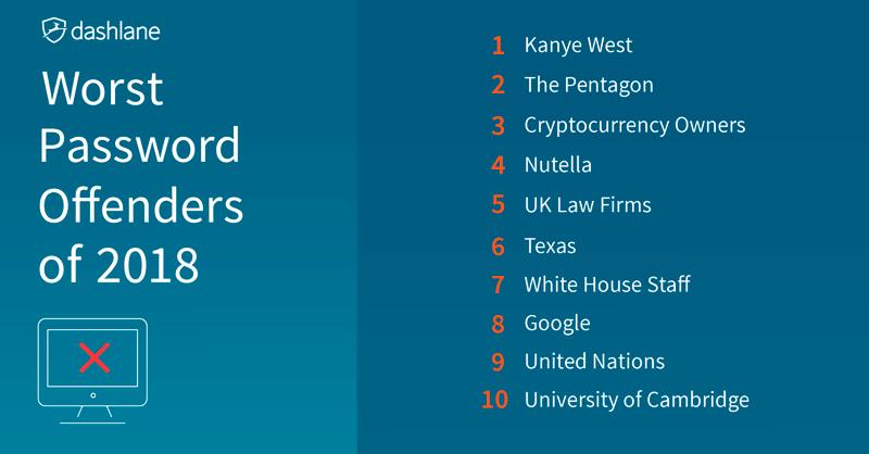 Рейтинг самых ненадежных паролей 2018