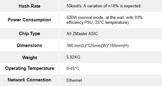 Характеристики ASIC-майнера А9 ZMaster для алгоритма Equihash