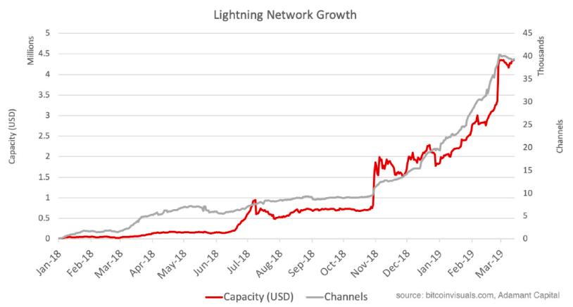 Развитие сети Lightning Network